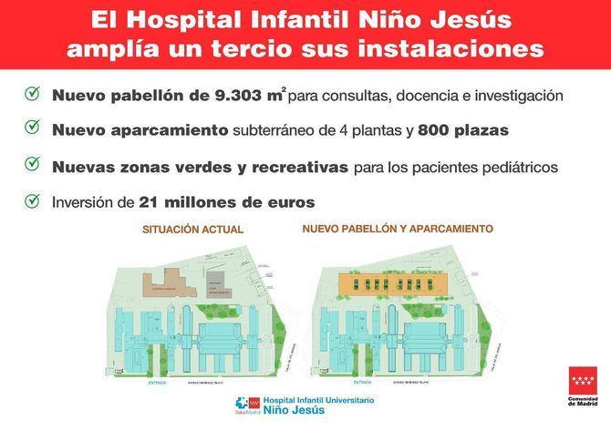 Cs, PP y Vox votan contra mesa que propone Más Madrid para aclarar 'cúmulo de irregularidades' del parking del Niño Jesús