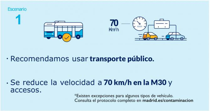 Madrid mantiene también hoy el protocolo anticontaminación y la limitación de la velocidad en la M-30 y accesos
