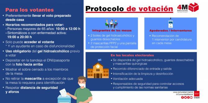 Así será el protocolo electoral frente a la COVID-19 para el 4M en la Comunidad de Madrid