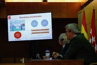 El estudio se ha realizado en 44 centros sociosanitarios, a 1.737 residentes y a 1.204 profesionales, entre el 15 de junio y el 15 de julio de este año.