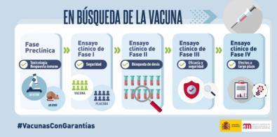 Garantías de las vacunas frente a la COVID-19