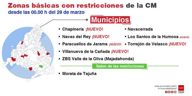Se mantienen las zonas de Valle de la Oliva, en Majadahonda; Nuñez Morgado y Virgen de Begoña, en Madrid capital, así como Navacerrada.