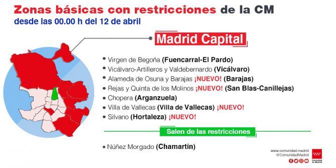 Restricciones de entrada y salida en 17 zonas básicas y cinco localidades desde este lunes